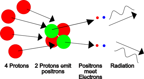 nucleosynthesis is the combination of protons and neutrons in nuclei Definition of big bang nucleosynthesis the hadrons include the baryon subgroup that includes protons and neutrons so far combinations beyond weak forces and.